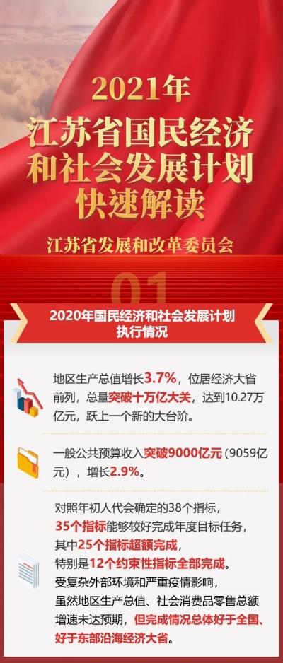 2021年江苏省国民经济和社会发展计划快速解读