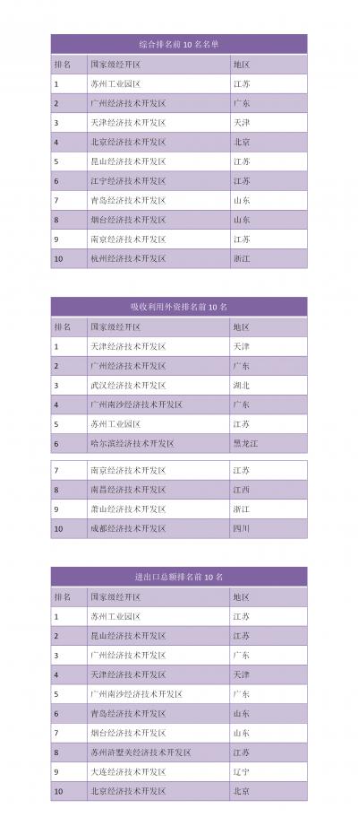 """国家级经开区""""大考""""榜单揭晓!全国前十名江苏占四席"""