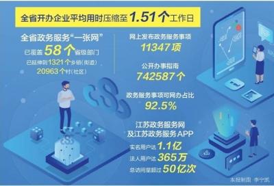 辉煌这五年丨江苏92.5%政务服务事项网上可办,群众少跑腿!